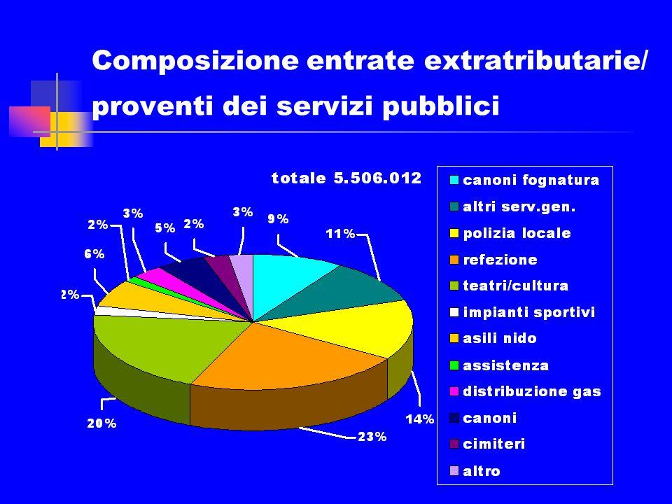 Composizione trasferimenti dal settore pubblico