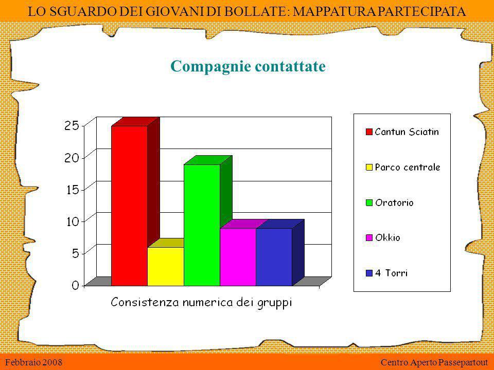 LO SGUARDO DEI GIOVANI DI BOLLATE: MAPPATURA PARTECIPATA Febbraio 2008 Centro Aperto Passepartout Compagnie contattate