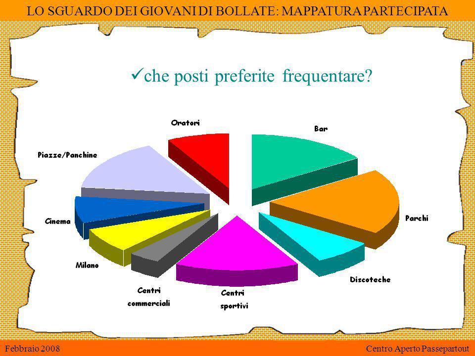 LO SGUARDO DEI GIOVANI DI BOLLATE: MAPPATURA PARTECIPATA Febbraio 2008 Centro Aperto Passepartout che posti preferite frequentare?