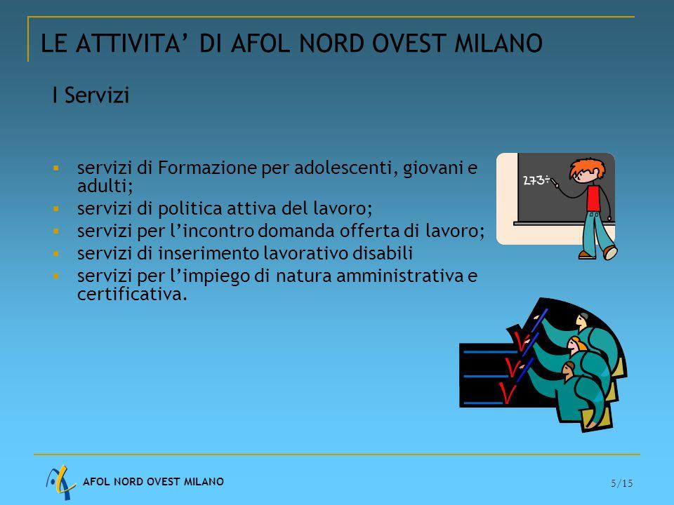 AFOL NORD OVEST MILANO 6/15 L'organizzazione di AFOL Nord Ovest Milano COLLEGIO REVISORI SEGRETARIO AGENZIA PREVENZIONE E SICUREZZA QUALITA' E ACCREDITAMENTO AREA SERVIZI FORMATIVI AREA SERVIZI ORIENTAMENTO E LAVORO CDA DIRETTORE GENERALE SERVIZI DI POLITICA ATTIVA DEL LAVORO E CPI SERVIZI TERRITORIALI SISTEMA INFORMATIVO RICERCA & SVILUPPO C.F.P.