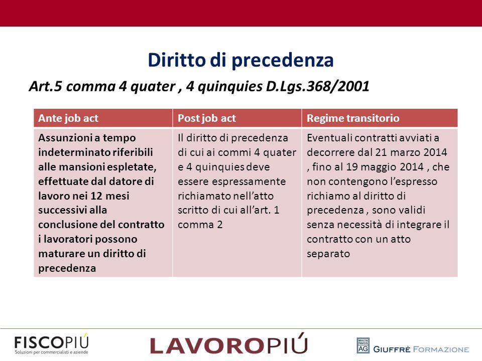 Diritto di precedenza Art.5 comma 4 quater, 4 quinquies D.Lgs.368/2001 Ante job actPost job actRegime transitorio Assunzioni a tempo indeterminato rif