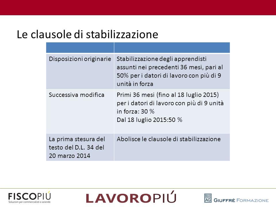 Le clausole di stabilizzazione Disposizioni originarieStabilizzazione degli apprendisti assunti nei precedenti 36 mesi, pari al 50% per i datori di la