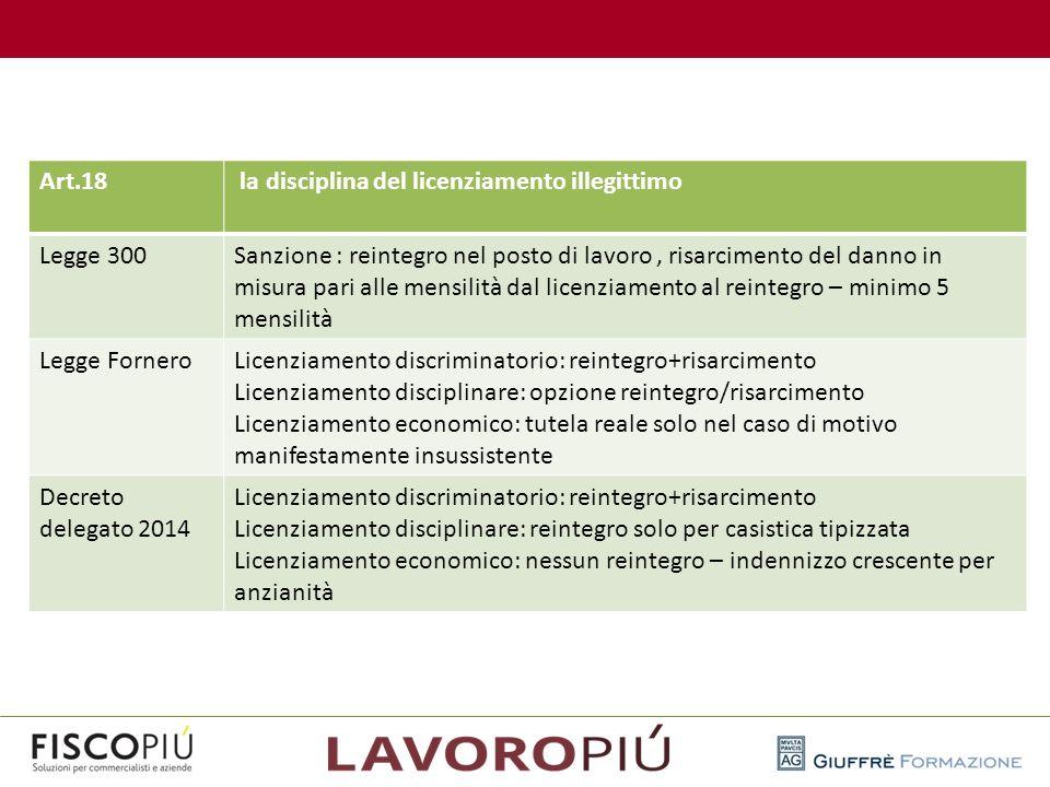 Art.18 la disciplina del licenziamento illegittimo Legge 300Sanzione : reintegro nel posto di lavoro, risarcimento del danno in misura pari alle mensi