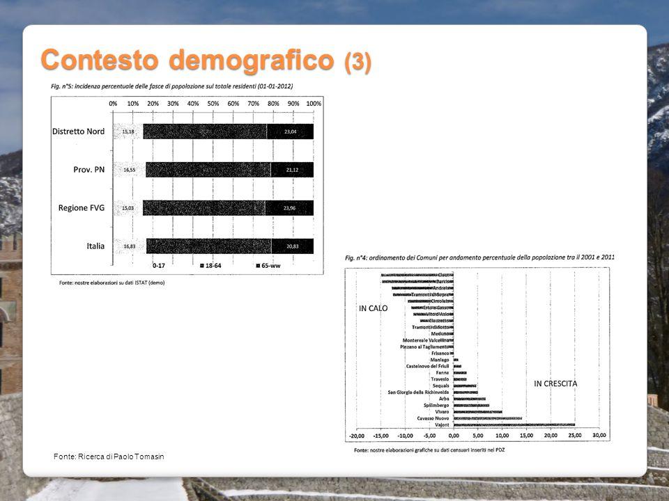Contesto demografico (3) Fonte: Ricerca di Paolo Tomasin