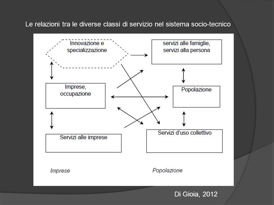 Le relazioni tra le diverse classi di servizio nel sistema socio-tecnico Di Gioia, 2012