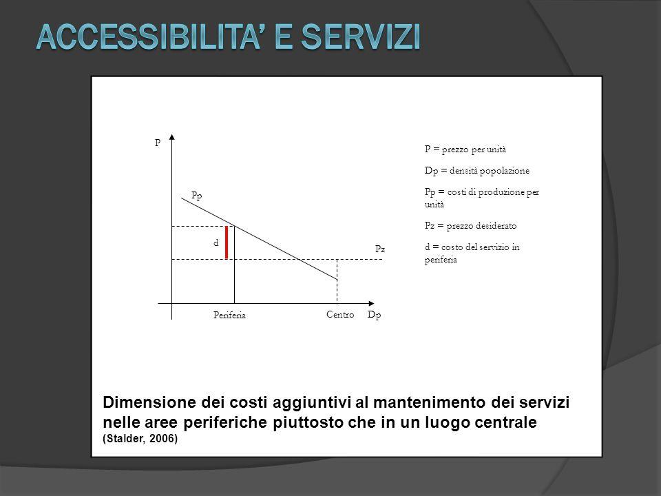 Dimensione dei costi aggiuntivi al mantenimento dei servizi nelle aree periferiche piuttosto che in un luogo centrale (Stalder, 2006) d Pz Pp P DpCent