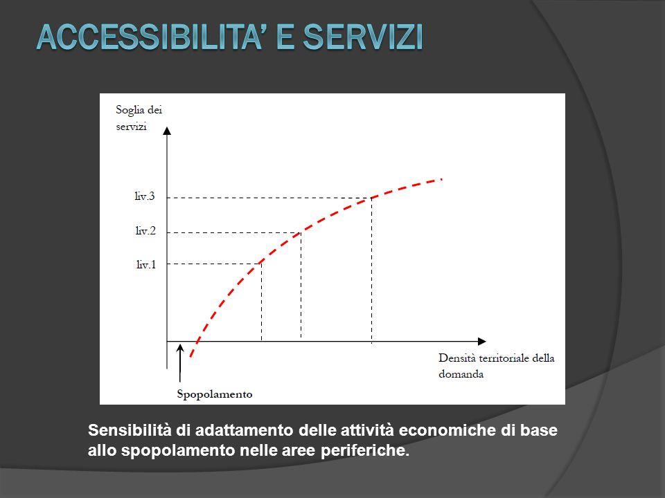 Sensibilità di adattamento delle attività economiche di base allo spopolamento nelle aree periferiche.