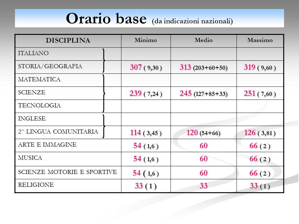 Orario base (da indicazioni nazionali) DISCIPLINAMinimoMedioMassimoITALIANO STORIA/GEOGRAFIA 307 ( 9,30 ) 313 (203+60+50) 319 ( 9,60 ) MATEMATICA SCIENZE 239 ( 7,24 ) 245 (127+85+33) 251 ( 7,60 ) TECNOLOGIA INGLESE 2^ LINGUA COMUNITARIA 114 ( 3,45 ) 120 (54+66) 126 ( 3,81 ) ARTE E IMMAGINE 54 ( 1,6 ) 60 66 ( 2 ) MUSICA 54 ( 1,6 ) 60 66 ( 2 ) SCIENZE MOTORIE E SPORTIVE 54 ( 1,6 ) 60 66 ( 2 ) RELIGIONE 33 ( 1 ) 33