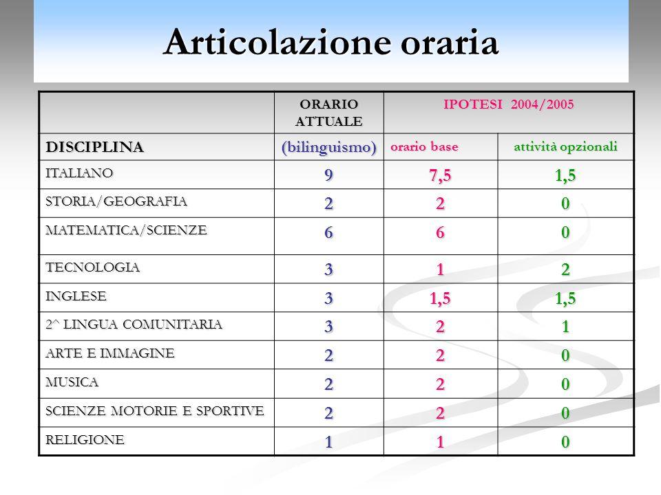 Articolazione oraria ORARIO ATTUALE IPOTESI 2004/2005 DISCIPLINA(bilinguismo) orario base attività opzionali ITALIANO97,51,5 STORIA/GEOGRAFIA220 MATEMATICA/SCIENZE660 TECNOLOGIA312 INGLESE31,51,5 2^ LINGUA COMUNITARIA 321 ARTE E IMMAGINE 220 MUSICA220 SCIENZE MOTORIE E SPORTIVE 220 RELIGIONE110