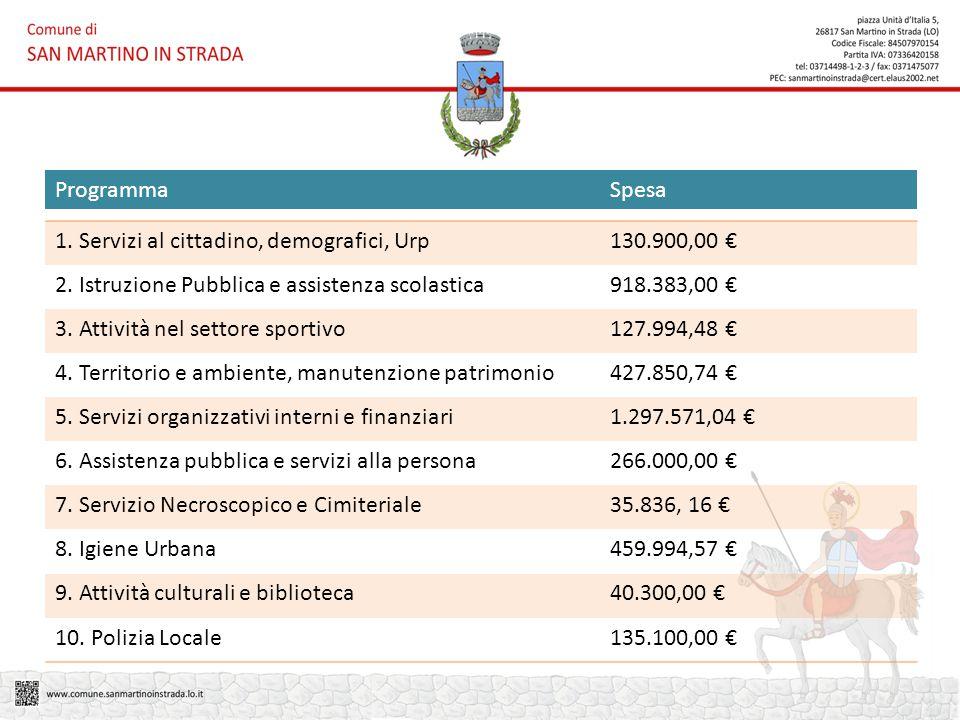 1. Servizi al cittadino, demografici, Urp130.900,00 € 2.