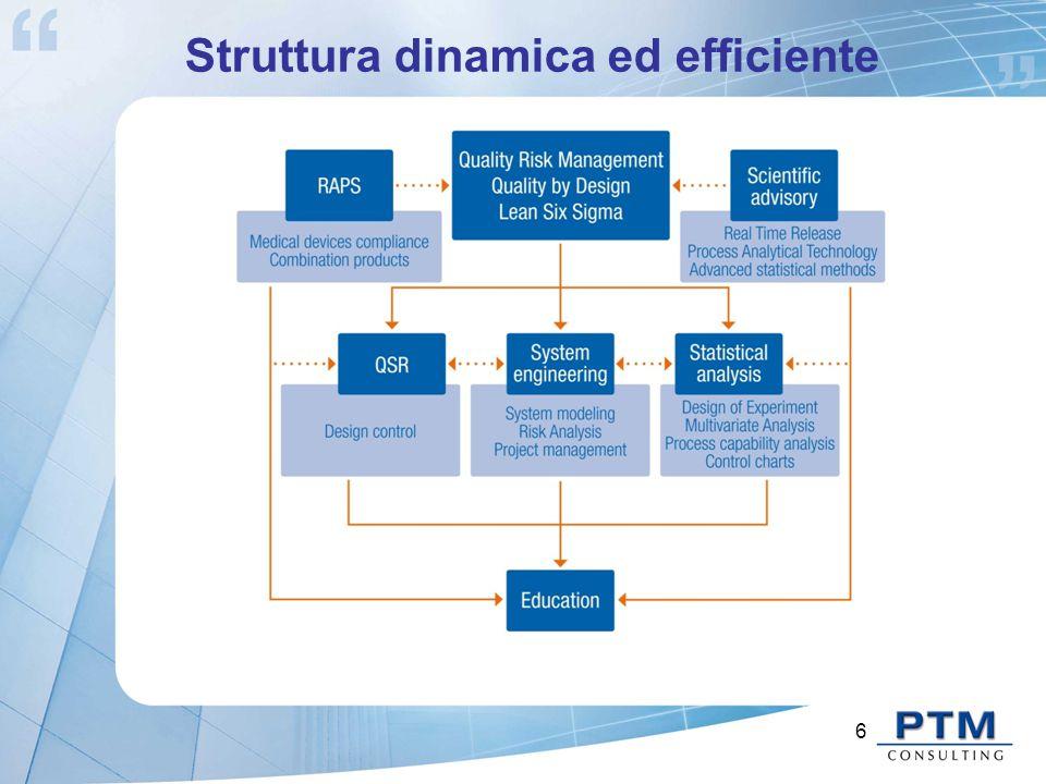 Struttura dinamica ed efficiente 6