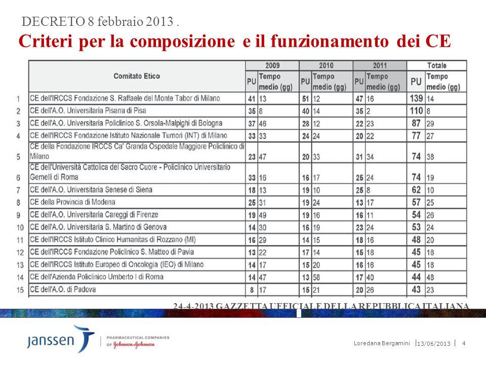DECRETO 8 febbraio 2013. Criteri per la composizione e il funzionamento dei CE 24-4-2013 GAZZETTA UFFICIALE DELLA REPUBBLICA ITALIANA 13/06/2013 4 Lor
