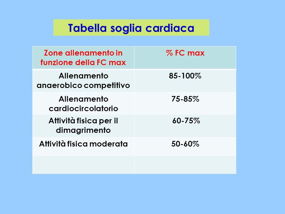 Zone allenamento in funzione della FC max % FC max Allenamento anaerobico competitivo 85-100% Allenamento cardiocircolatorio 75-85% Attività fisica pe