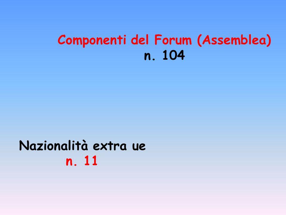 Nazionalità extra ue n. 11 Componenti del Forum (Assemblea) n. 104