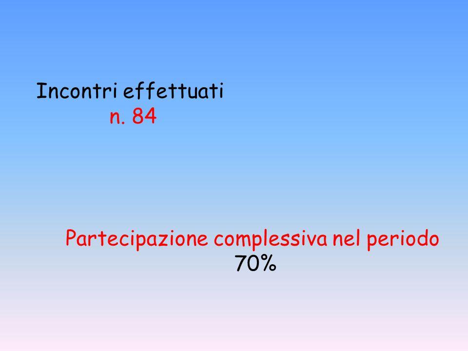 Partecipazione complessiva nel periodo 70% Incontri effettuati n. 84