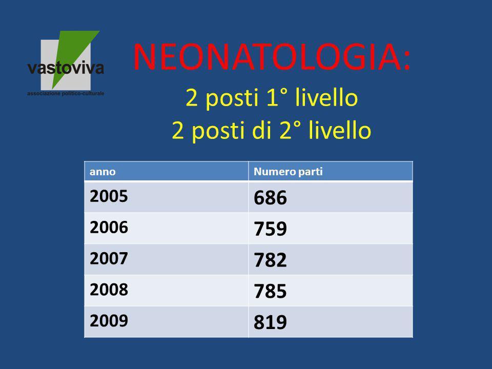 NEONATOLOGIA: 2 posti 1° livello 2 posti di 2° livello annoNumero parti 2005 686 2006 759 2007 782 2008 785 2009 819