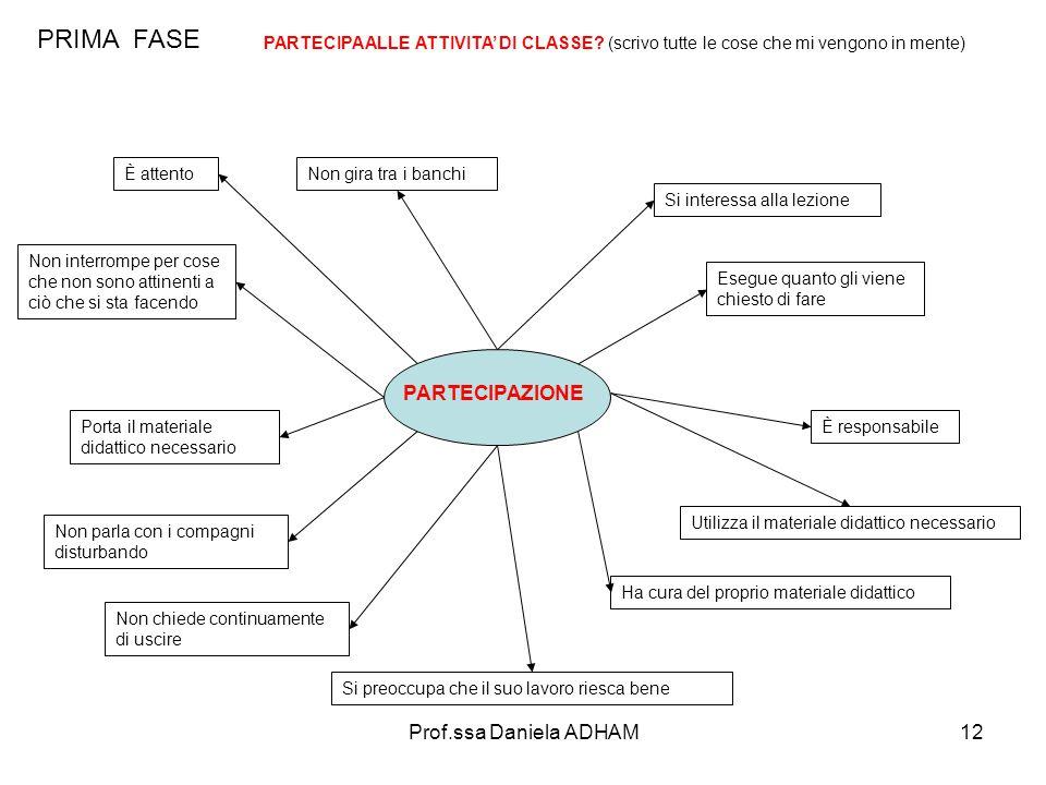 Prof.ssa Daniela ADHAM12 PRIMA FASE PARTECIPAZIONE PARTECIPA ALLE ATTIVITA' DI CLASSE.