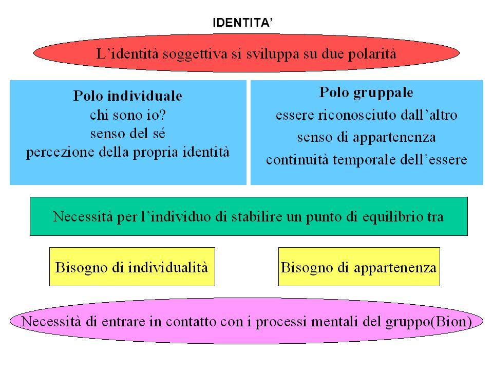 Mente - Gruppo