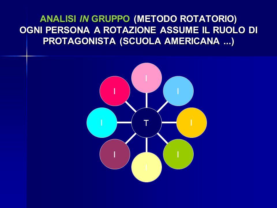 ANALISI IN GRUPPO (METODO ROTATORIO) OGNI PERSONA A ROTAZIONE ASSUME IL RUOLO DI PROTAGONISTA (SCUOLA AMERICANA...) TIIIIIIII