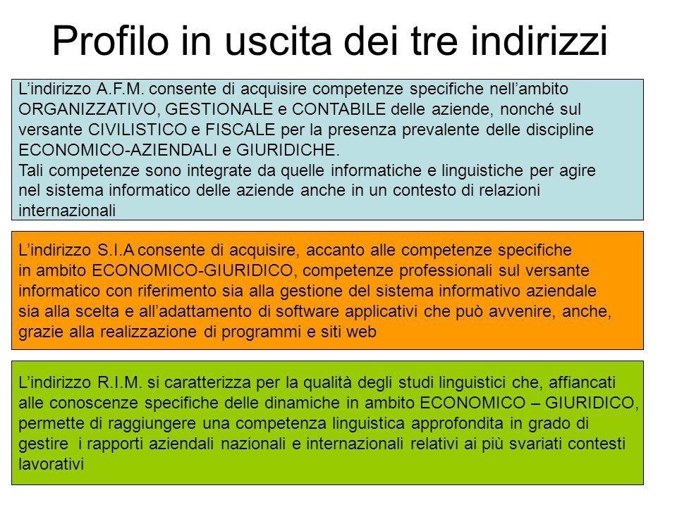 Profilo in uscita dei tre indirizzi L'indirizzo A.F.M. consente di acquisire competenze specifiche nell'ambito ORGANIZZATIVO, GESTIONALE e CONTABILE d