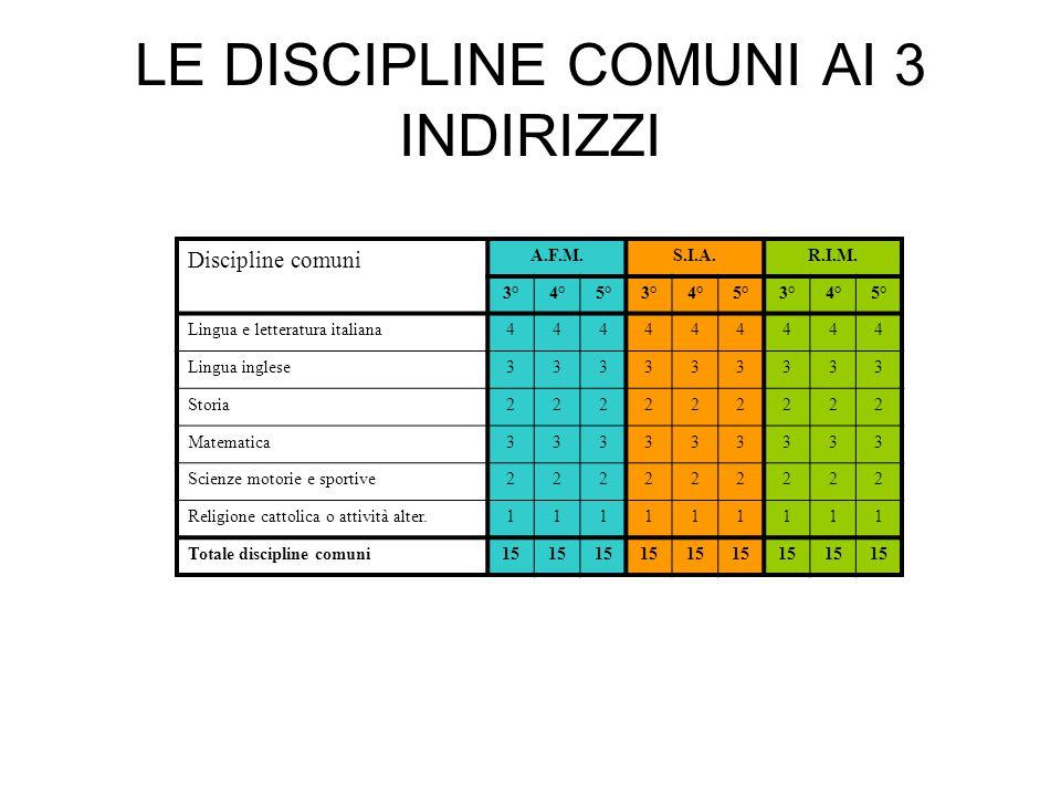 LE DISCIPLINE COMUNI AI 3 INDIRIZZI Discipline comuni A.F.M.S.I.A.R.I.M. 3°4°5°3°4°5°3°4°5° Lingua e letteratura italiana444444444 Lingua inglese33333
