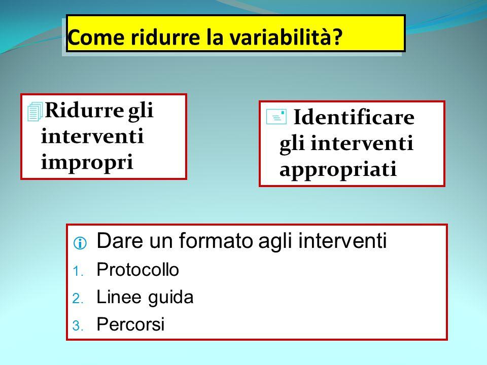 Come ridurre la variabilità?  Ridurre gli interventi impropri  Identificare gli interventi appropriati  Dare un formato agli interventi 1. Protocol