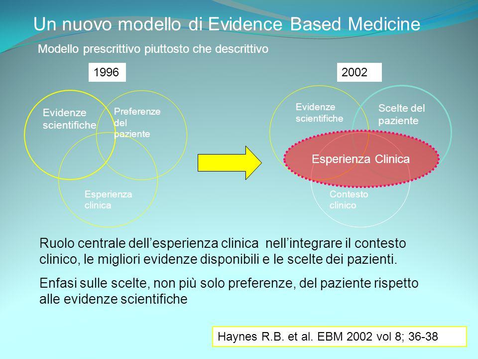 Evidenze scientifiche Preferenze del paziente Esperienza clinica Evidenze scientifiche Scelte del paziente Contesto clinico Un nuovo modello di Eviden