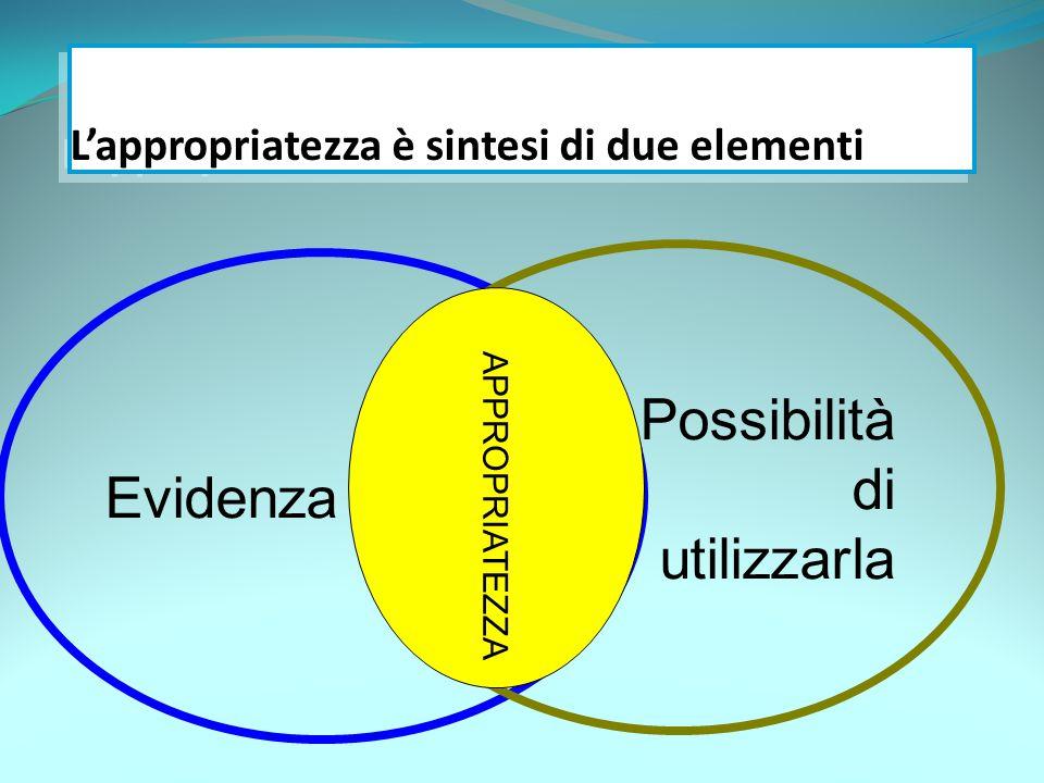 L'appropriatezza è sintesi di due elementi Evidenza Possibilità di utilizzarla APPROPRIATEZZA