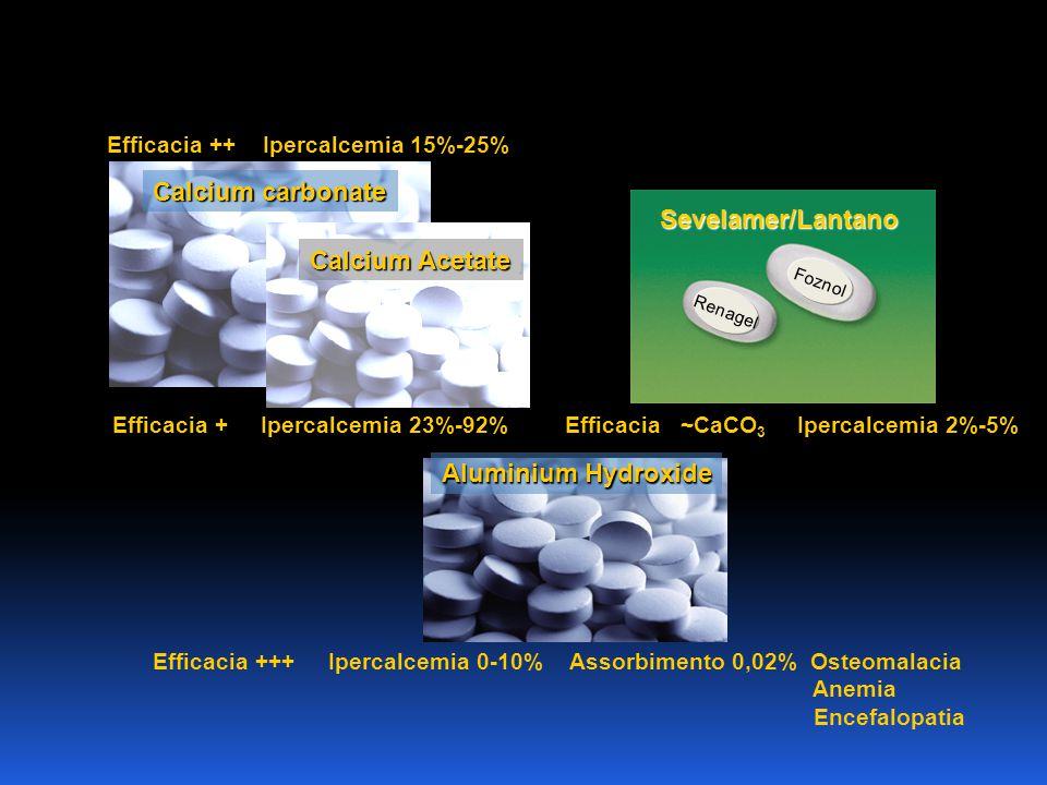 Aluminium Hydroxide Efficacia +++ Ipercalcemia 0-10% Assorbimento 0,02% Osteomalacia Anemia Encefalopatia Calcium carbonate Efficacia + Ipercalcemia 2