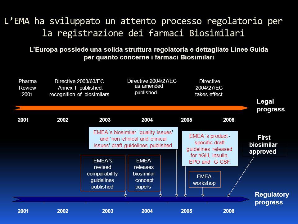 L'EMA ha sviluppato un attento processo regolatorio per la registrazione dei farmaci Biosimilari 20012002 2003 200420052006 Legal progress Pharma Revi