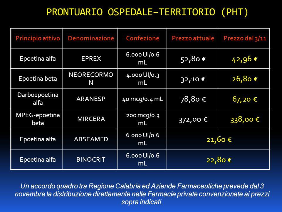 PRONTUARIO OSPEDALE–TERRITORIO (PHT) Principio attivoDenominazioneConfezionePrezzo attualePrezzo dal 3/11 Epoetina alfaEPREX 6.000 UI/0.6 mL 52,80 €42