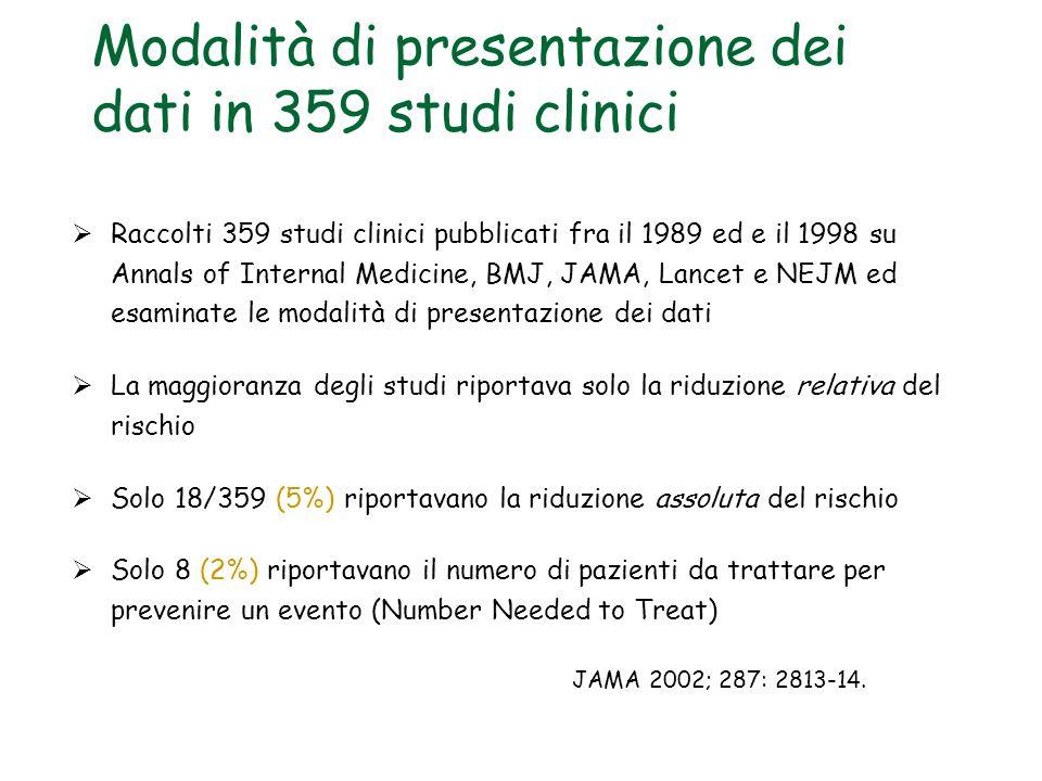 Modalità di presentazione dei dati in 359 studi clinici  Raccolti 359 studi clinici pubblicati fra il 1989 ed e il 1998 su Annals of Internal Medicine, BMJ, JAMA, Lancet e NEJM ed esaminate le modalità di presentazione dei dati  La maggioranza degli studi riportava solo la riduzione relativa del rischio  Solo 18/359 (5%) riportavano la riduzione assoluta del rischio  Solo 8 (2%) riportavano il numero di pazienti da trattare per prevenire un evento (Number Needed to Treat) JAMA 2002; 287: 2813-14.