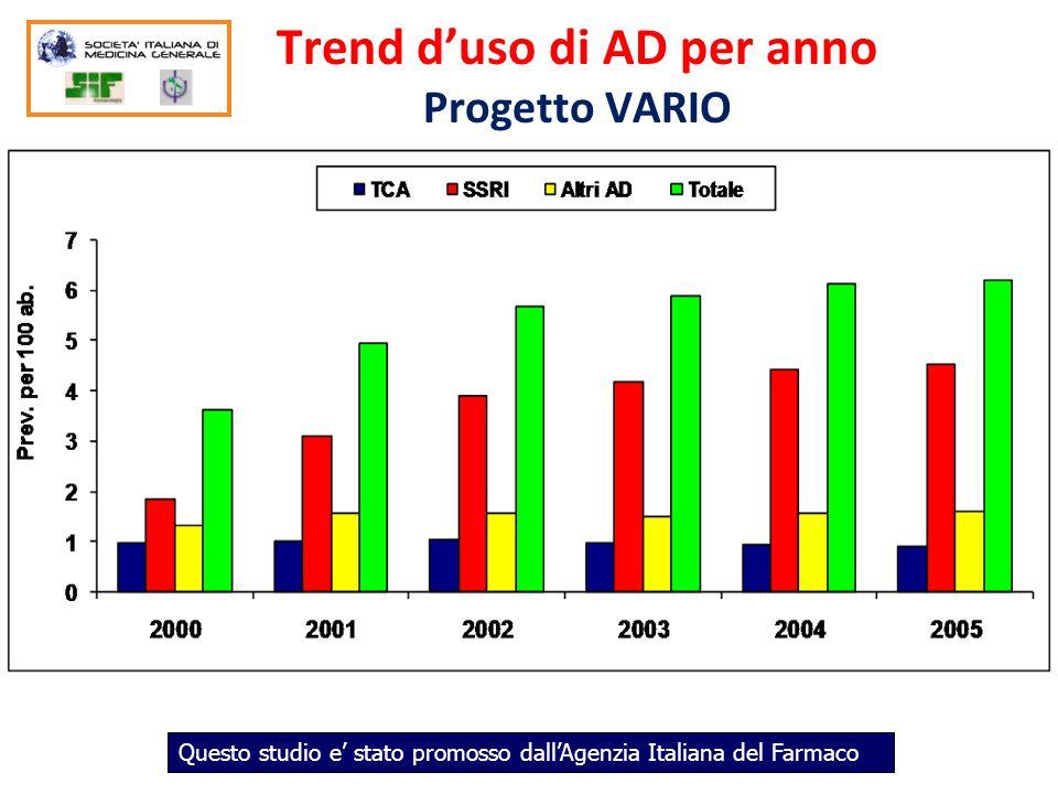 Trend d'uso di AD per anno Progetto VARIO Questo studio e' stato promosso dall'Agenzia Italiana del Farmaco