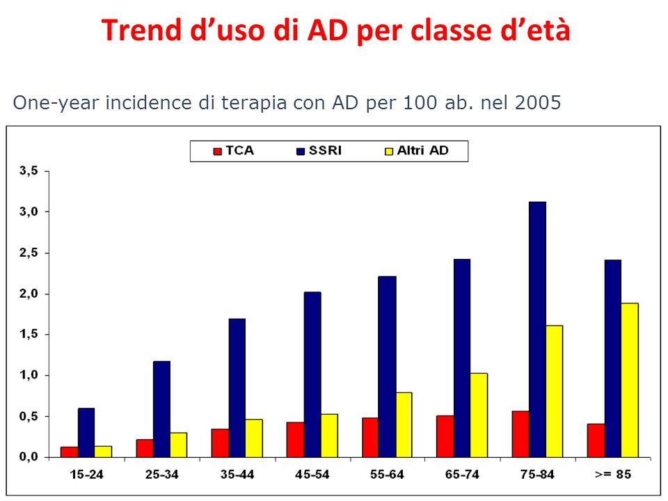 One-year incidence di terapia con AD per 100 ab. nel 2005 Trend d'uso di AD per classe d'età
