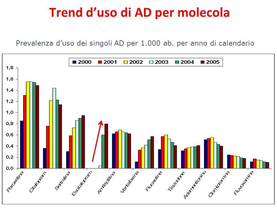 Prevalenza d'uso dei singoli AD per 1.000 ab. per anno di calendario Trend d'uso di AD per molecola