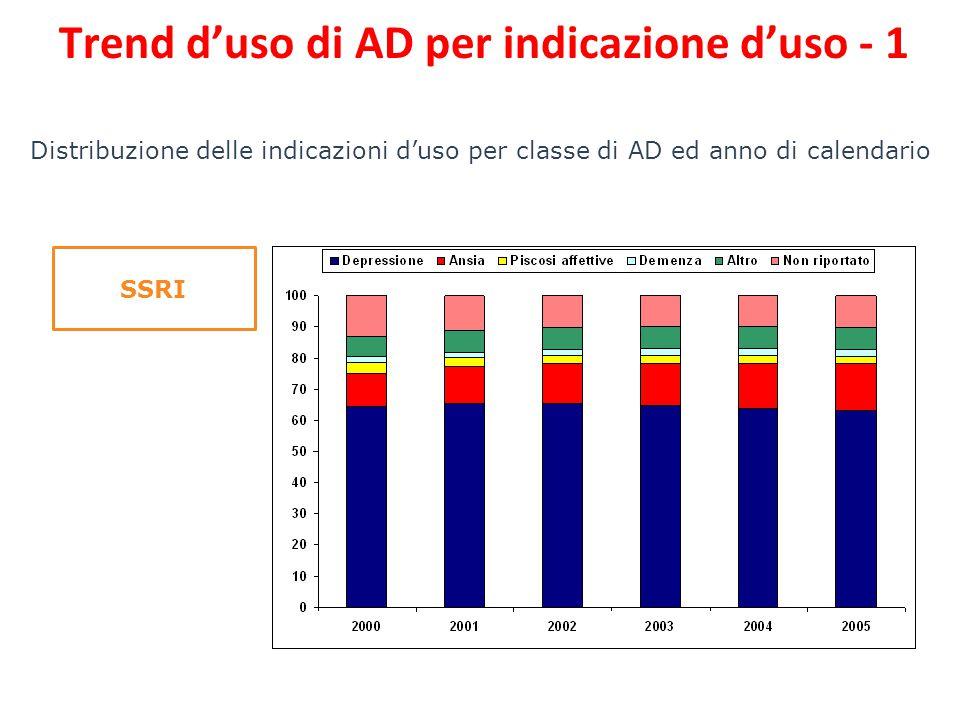 Distribuzione delle indicazioni d'uso per classe di AD ed anno di calendario SSRI Trend d'uso di AD per indicazione d'uso - 1