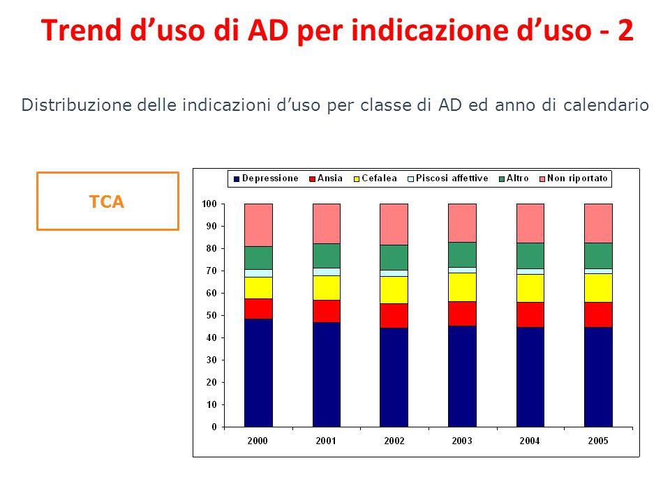 Distribuzione delle indicazioni d'uso per classe di AD ed anno di calendario TCA Trend d'uso di AD per indicazione d'uso - 2