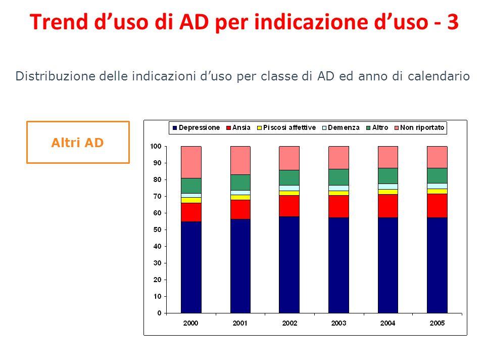 Distribuzione delle indicazioni d'uso per classe di AD ed anno di calendario Altri AD Trend d'uso di AD per indicazione d'uso - 3