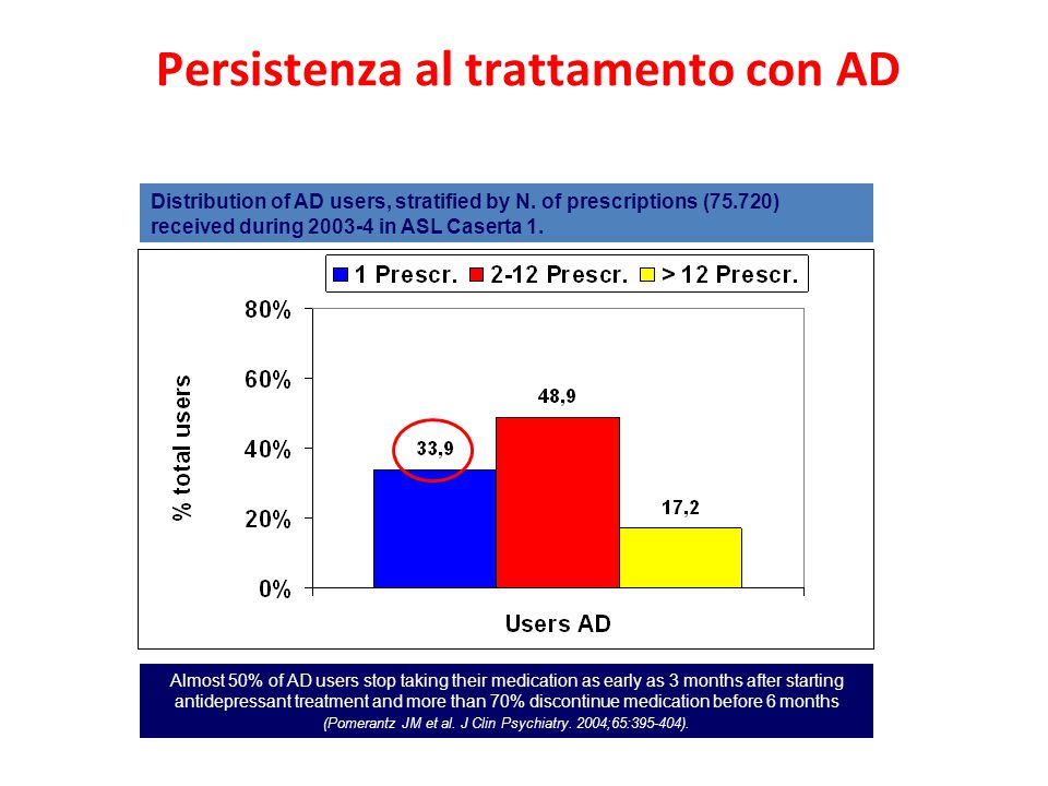 Distribution of AD users, stratified by N.