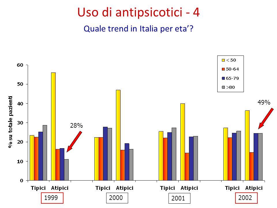 1999 2000 2001 2002 28% 49% Uso di antipsicotici - 4 Quale trend in Italia per eta'