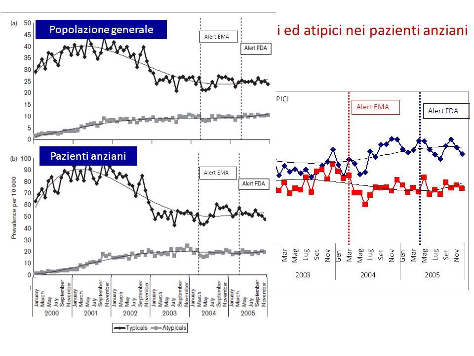 Trend mensile nell'uso di antipsicotici tipici ed atipici nei pazienti anziani Alert EMA Alert FDA Popolazione generale Pazienti anziani Alert EMA