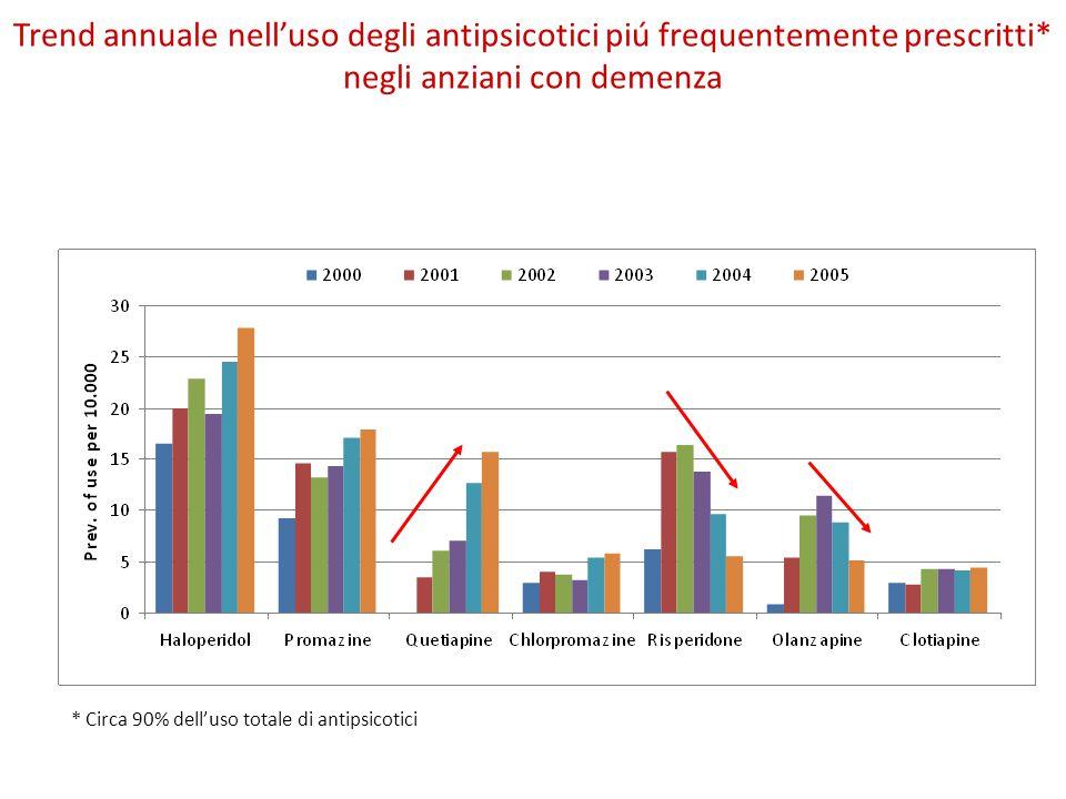 Trend annuale nell'uso degli antipsicotici piú frequentemente prescritti* negli anziani con demenza * Circa 90% dell'uso totale di antipsicotici