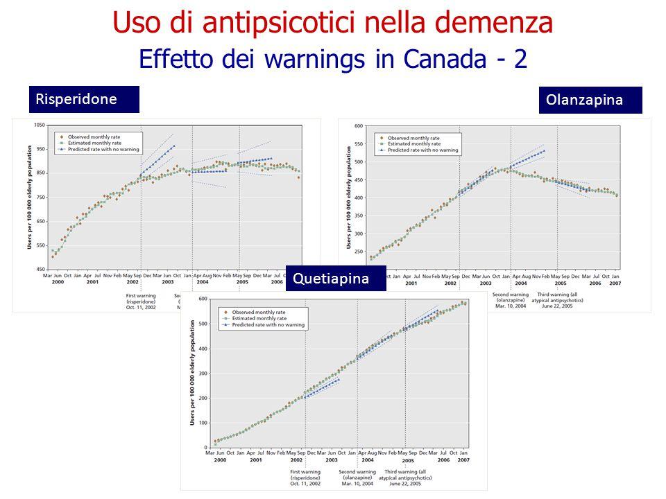 Risperidone Olanzapina Uso di antipsicotici nella demenza Effetto dei warnings in Canada - 2 Quetiapina