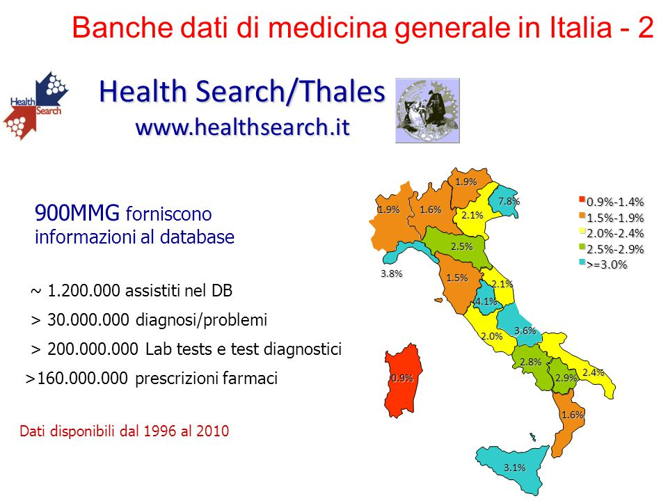 900MMG forniscono informazioni al database Health Search/Thales www.healthsearch.it  0.9%-1.4%  1.5%-1.9%  2.0%-2.4%  2.5%-2.9%  >=3.0% 3.8% 1.6%1.9% 2.5% 1.5% 2.1% 2.1% 7.8% 1.9% 2.0% 3.6% 2.8% 2.4% 2.9% 1.6% 3.1% 0.9% 4.1% ~ 1.200.000 assistiti nel DB > 30.000.000 diagnosi/problemi > 200.000.000 Lab tests e test diagnostici >160.000.000 prescrizioni farmaci Dati disponibili dal 1996 al 2010 Banche dati di medicina generale in Italia - 2