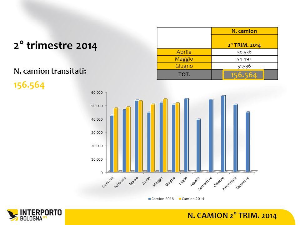 N. CAMION 2° TRIM. 2014 2° trimestre 2014 N. camion transitati: 156.564 N.