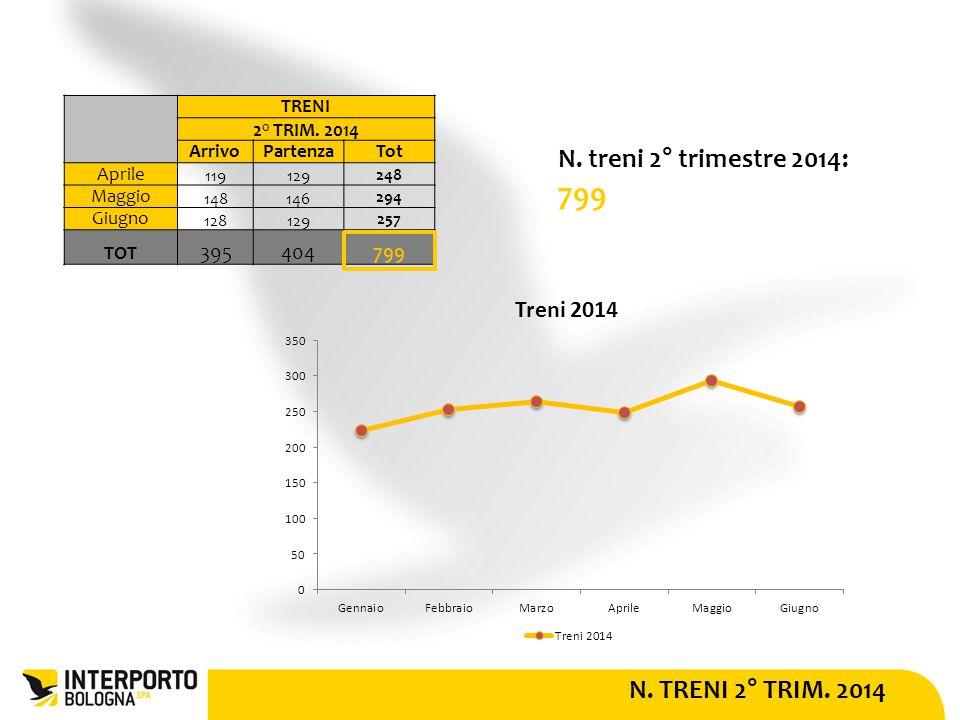 N. TRENI 2° TRIM. 2014 N. treni 2° trimestre 2014: 799 TRENI 2° TRIM.