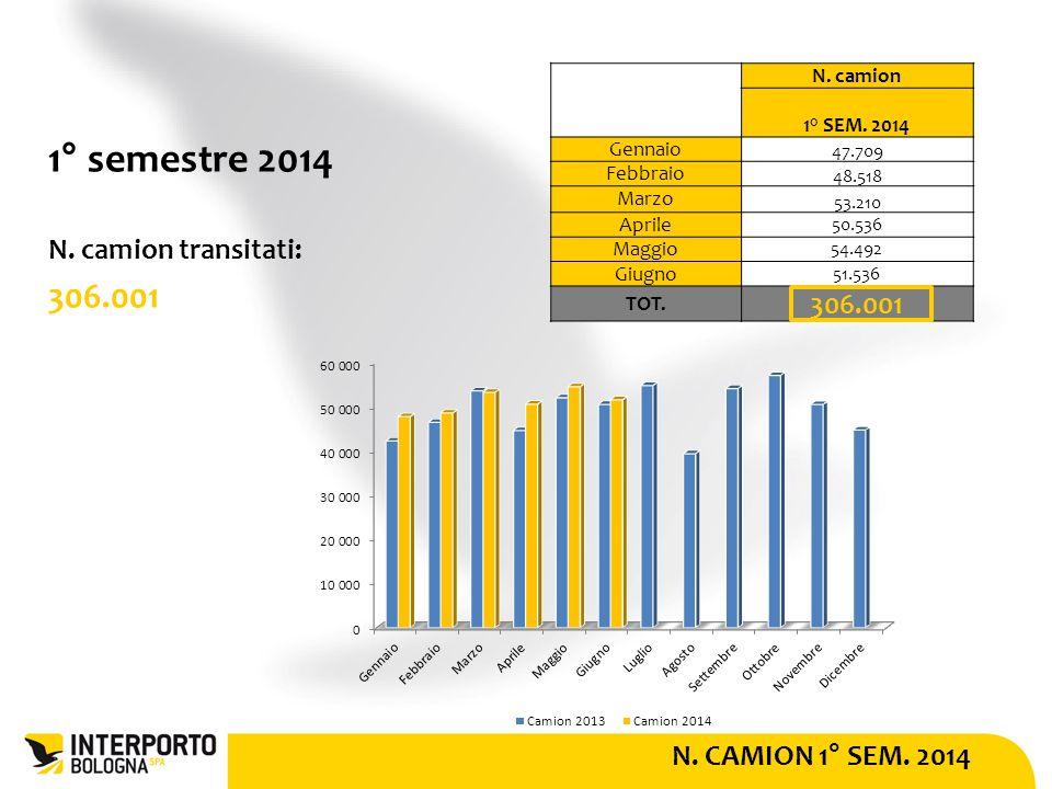 N. CAMION 1° SEM. 2014 1° semestre 2014 N. camion transitati: 306.001 N.