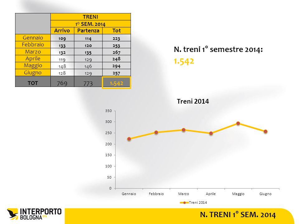 N. TRENI 1° SEM. 2014 N. treni 1° semestre 2014: 1.542 TRENI 1° SEM.