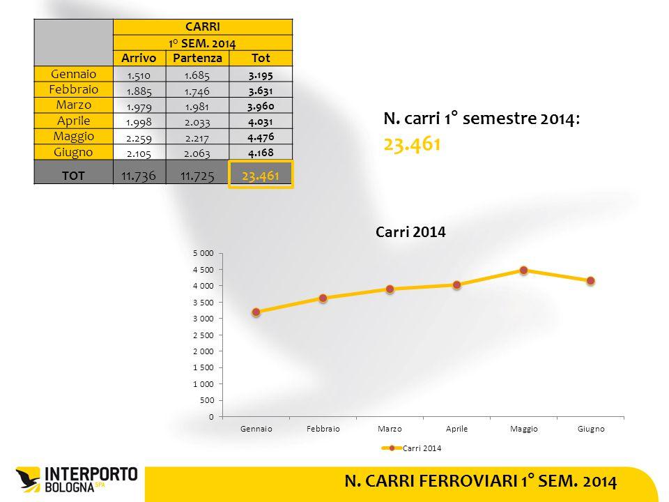 N. CARRI FERROVIARI 1° SEM. 2014 N. carri 1° semestre 2014: 23.461 CARRI 1° SEM.