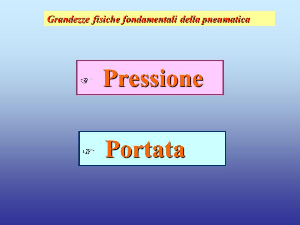 Grandezze fisiche fondamentali della pneumatica Pressione  Pressione Portata  Portata